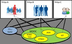 MOOC Ajatar